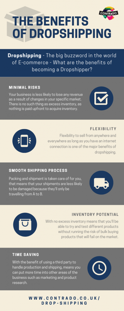 what is drop-shipping infographic