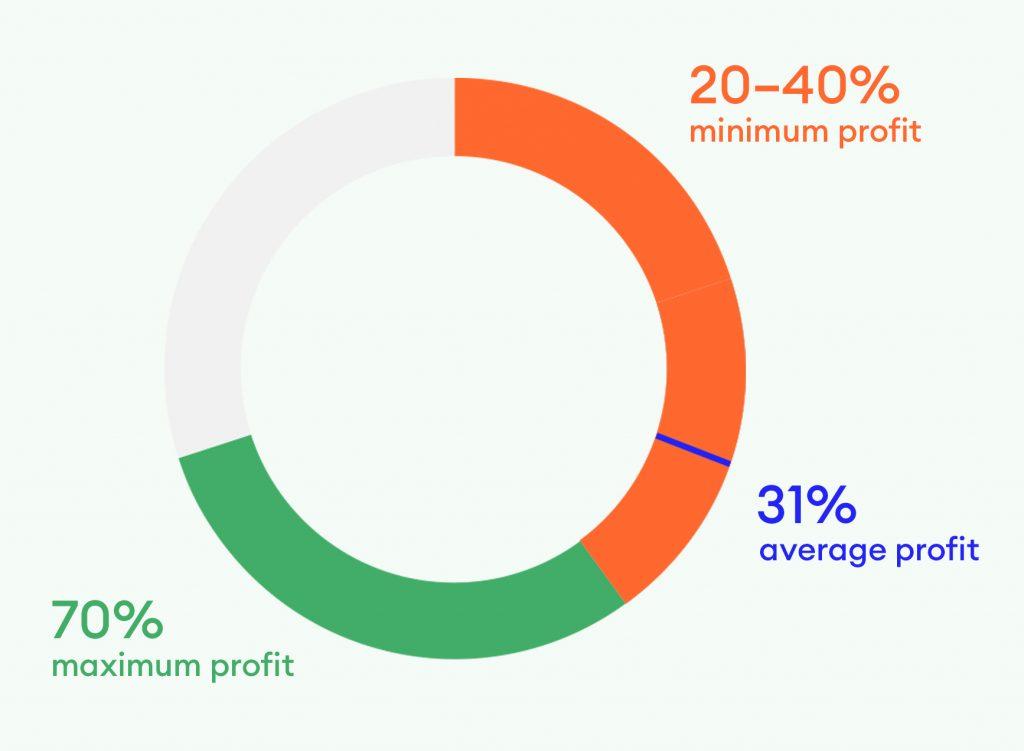 Contrado profit model