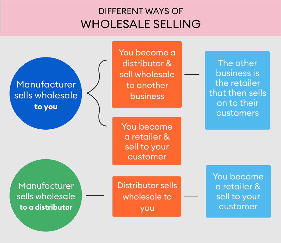 Different ways to sell wholesale
